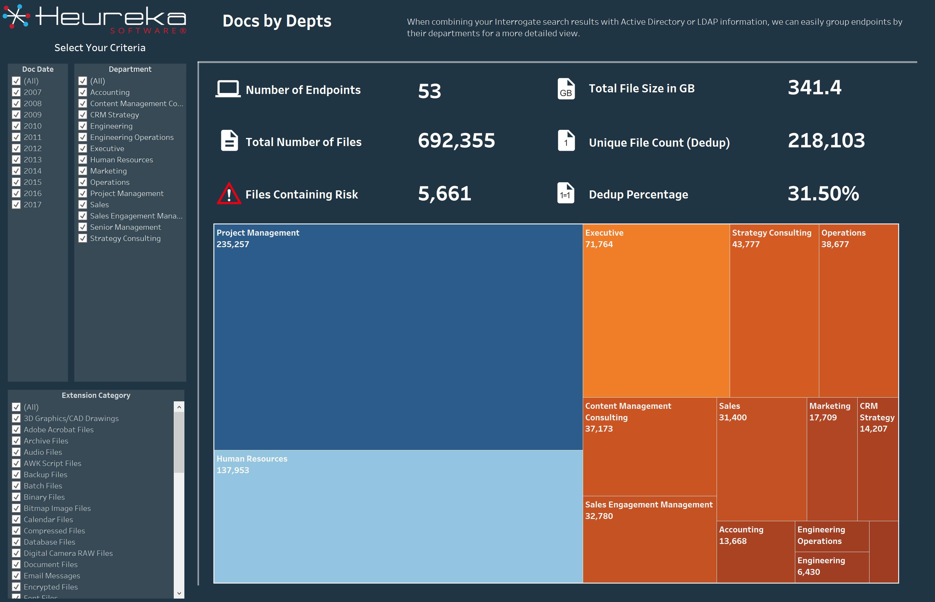 Heureka Docs by Dept Visualization
