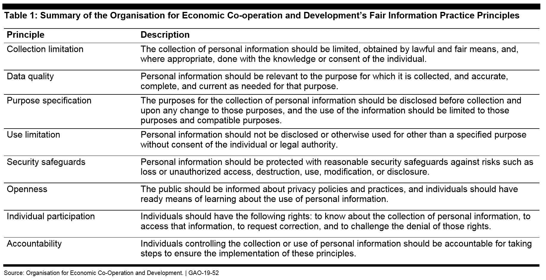 GDPR - Summary of Fair Information Practice Principles