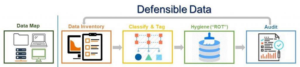 Defensible data privacy process