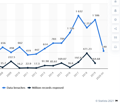 Statista cyber threat statistics