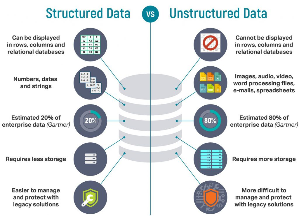 structured v. unstructured data