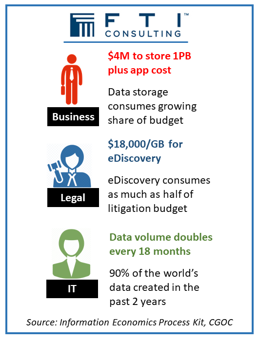 Boil the Ocean: Manage Unstructured Data - the expanding ocean drives costs higher