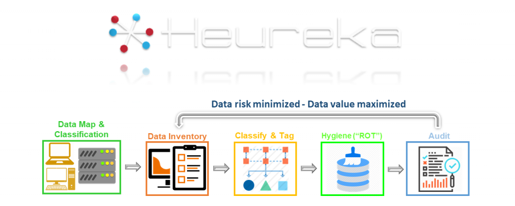 Heureka process to disposition unstructured data
