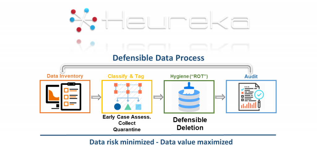 Heureka process to enable defensible deletion
